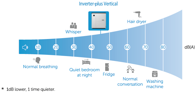 Inveter-plus Vertical pool heater is super silent.