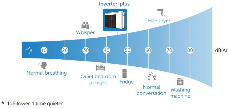 average 10 times quieter - Fairland Inverter-plus