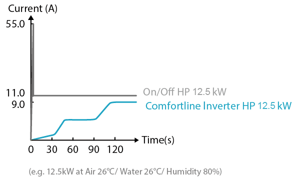 soft start Comfortline Inverter pool heat pump