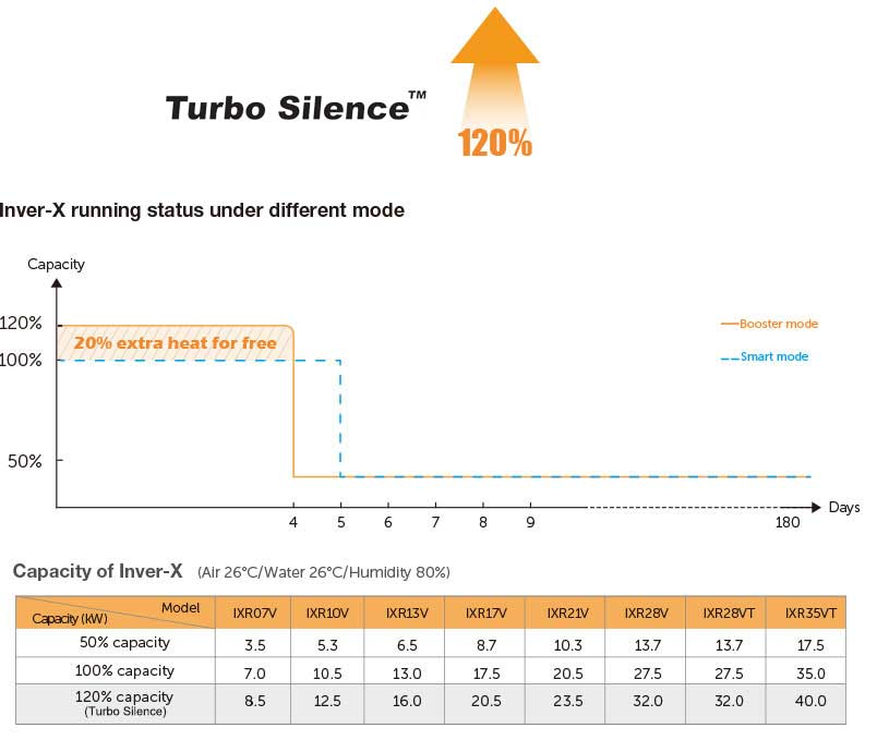 INVER-X VERTICAL running status under different mode - fairland pool heating solution