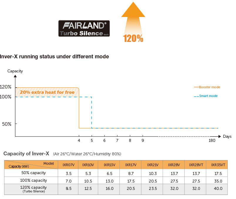 INVER-X HORIZONTAL running status under different mode - fairland pool heating solution