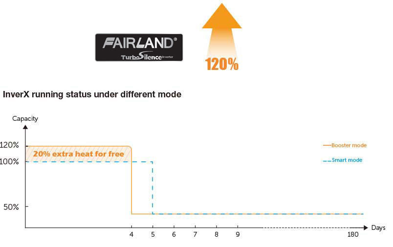 TurboSilence INVERX HORIZONTAL pool heat pump running status under different mode - fairland pool heating solution