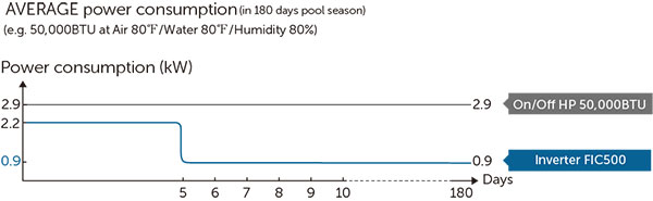 AVERAGE power consumption in 180 days pool season - Fairland Full-inverter vertical HP in Norther America